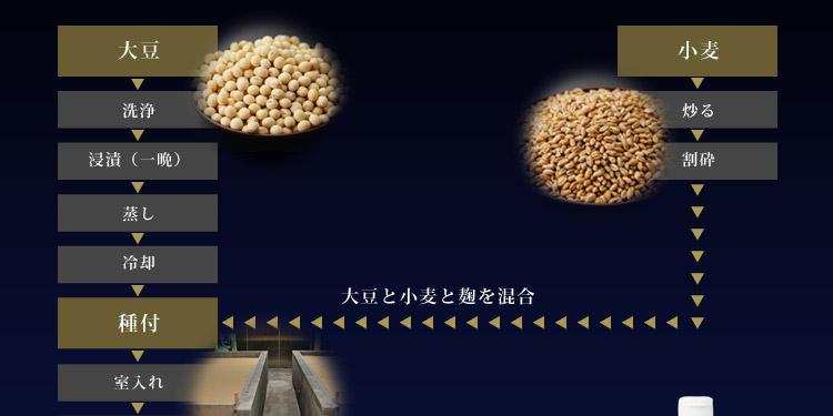 図:醤油醸造工程